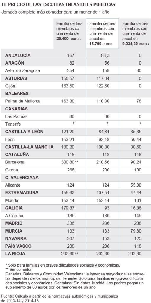 Precio-escuelas-infantiles-publicas-2014